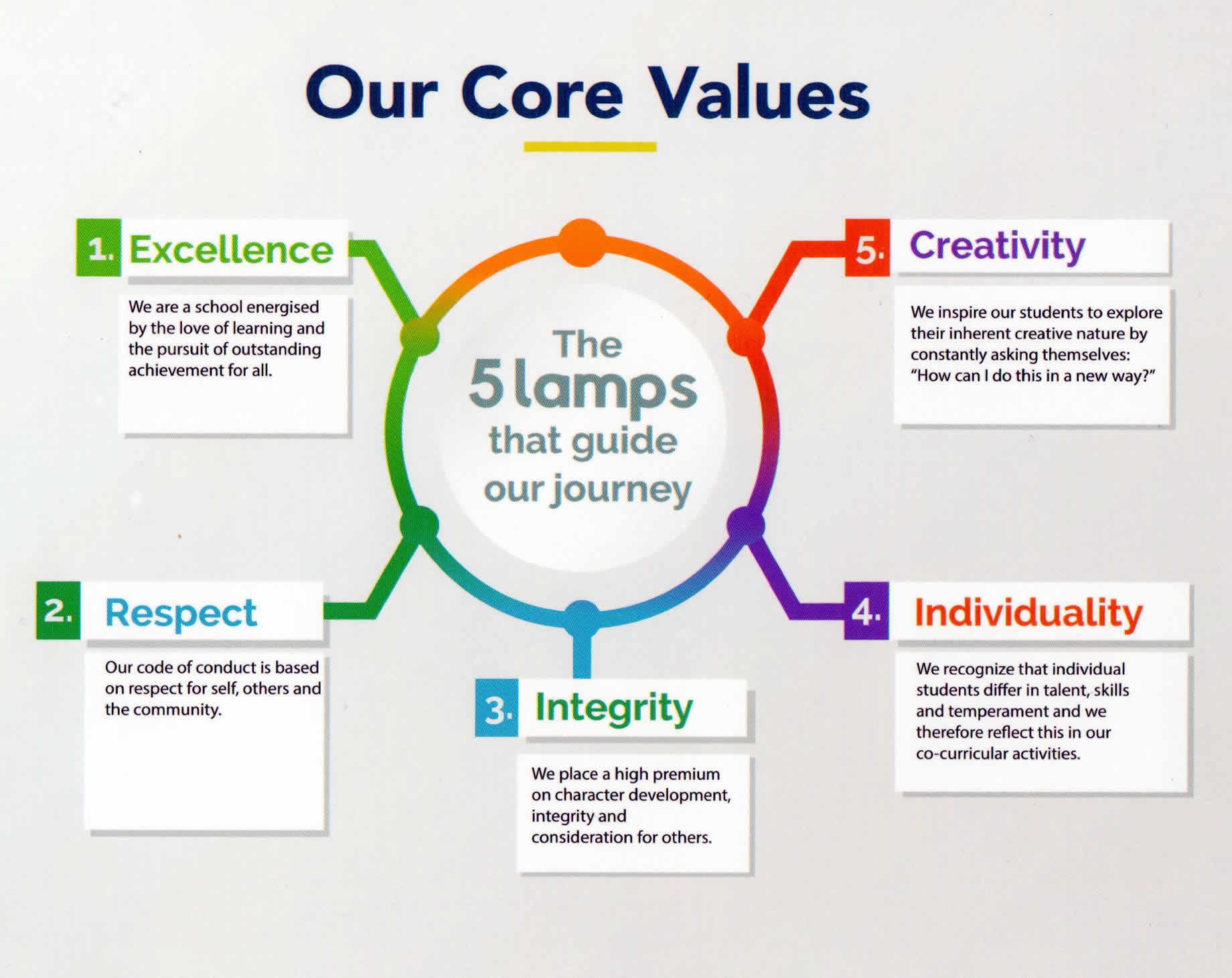 Our Core Value